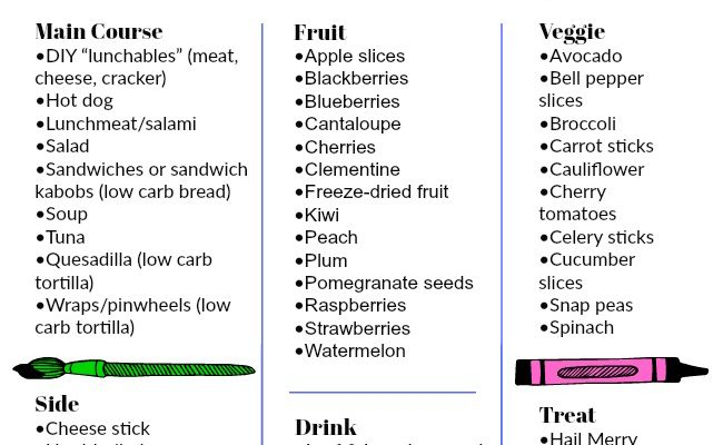T1D Friendly School Lunch Packing Cheat Sheet